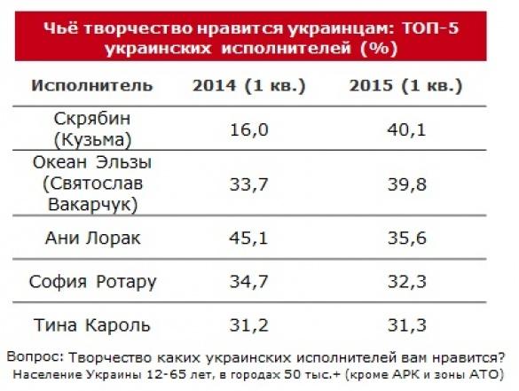 рейтинг любимых артистов Украины