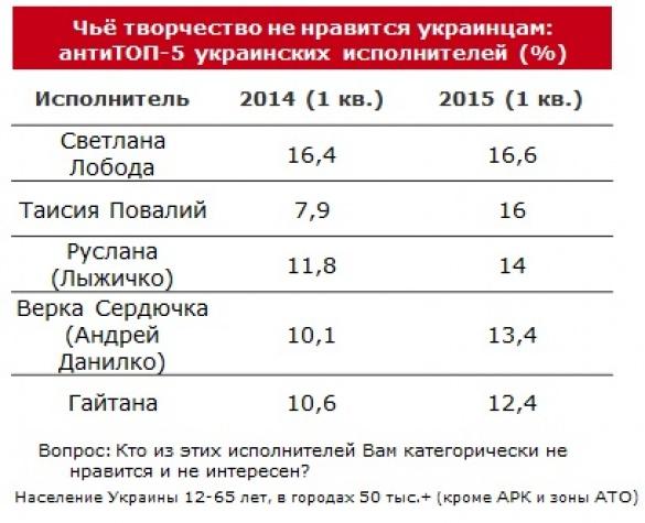 """рейтинг самых """"нелюбимых"""" артистов Украины"""
