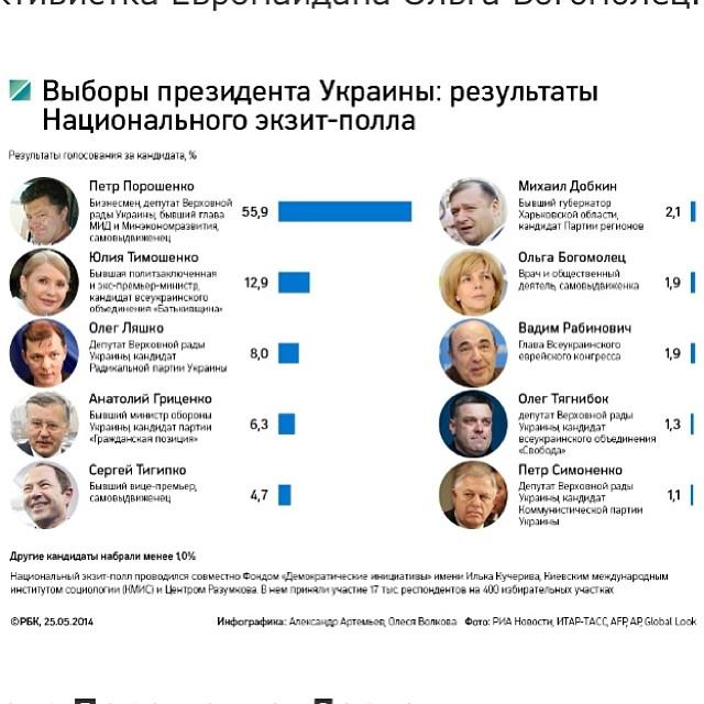 выборы фото