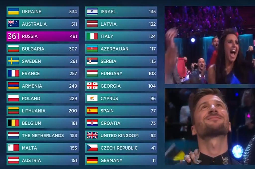 """""""Евровидение-2016"""": Украина победила!"""