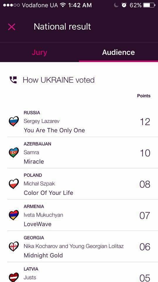 """Украинские зрители отдали высший балл России на """"Евровидении-2016"""""""