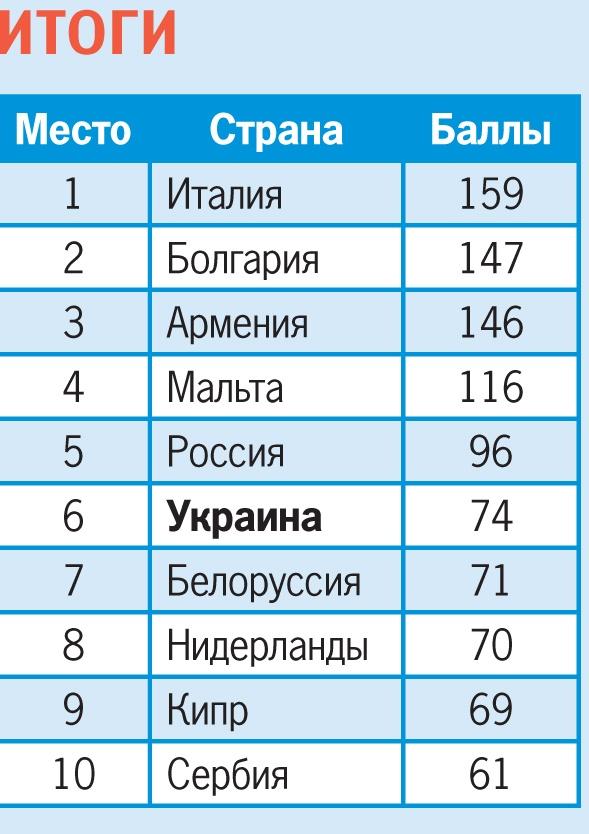 Россия обошла Украину на конкурсе Детское Евровидение-2014