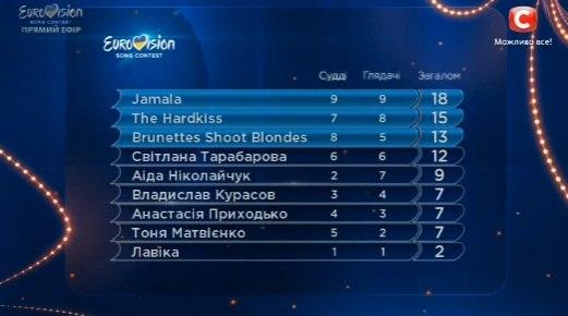 Евровидение-2016: кто прошел в финал национального отбора