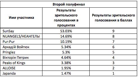 Евровидение-2016: известны имена всех финалистов национального отбора