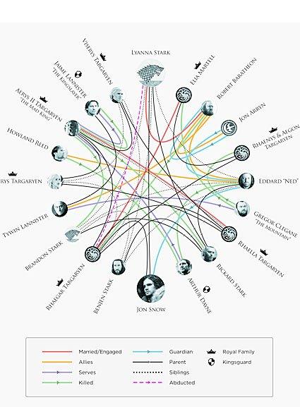 Создатели сериала «Игра престолов» рассекретили отца Джона Сноу